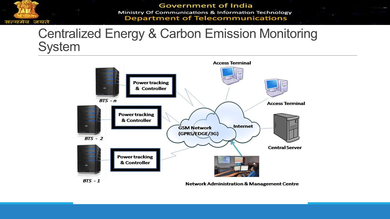 Centralized Energy & Carbon Emission Monitoring System