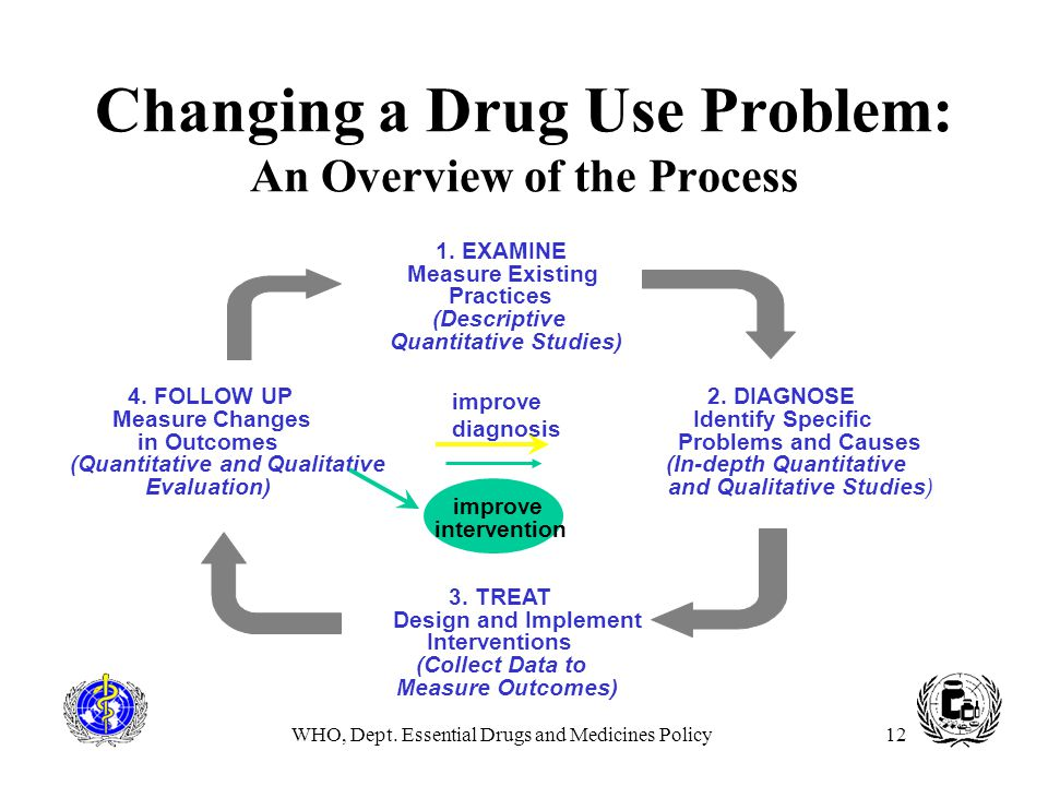 Changing a Drug Use Problem: An Overview of the Process