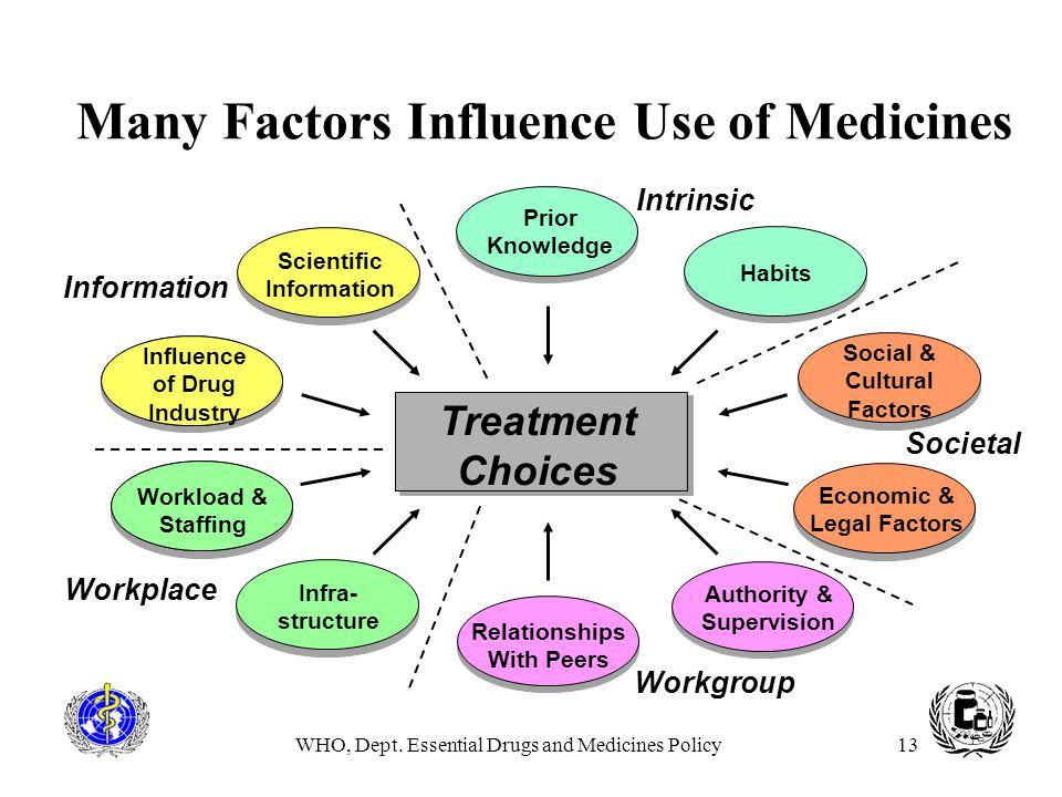 Many Factors Influence Use of Medicines