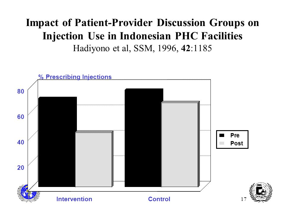 Impact of Patient-Provider Discussion Groups on Injection Use in Indonesian PHC Facilities Hadiyono et al, SSM, 1996, 42:1185