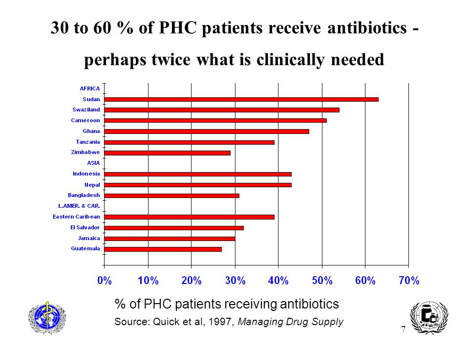 30 to 60 % of PHC patients receive antibiotics - perhaps twice what is clinically needed