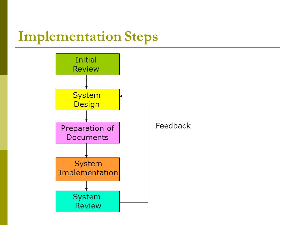 Implementation Steps Initial Review System Design Feedback