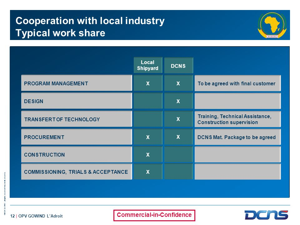 Cooperation with local industry Typical work share