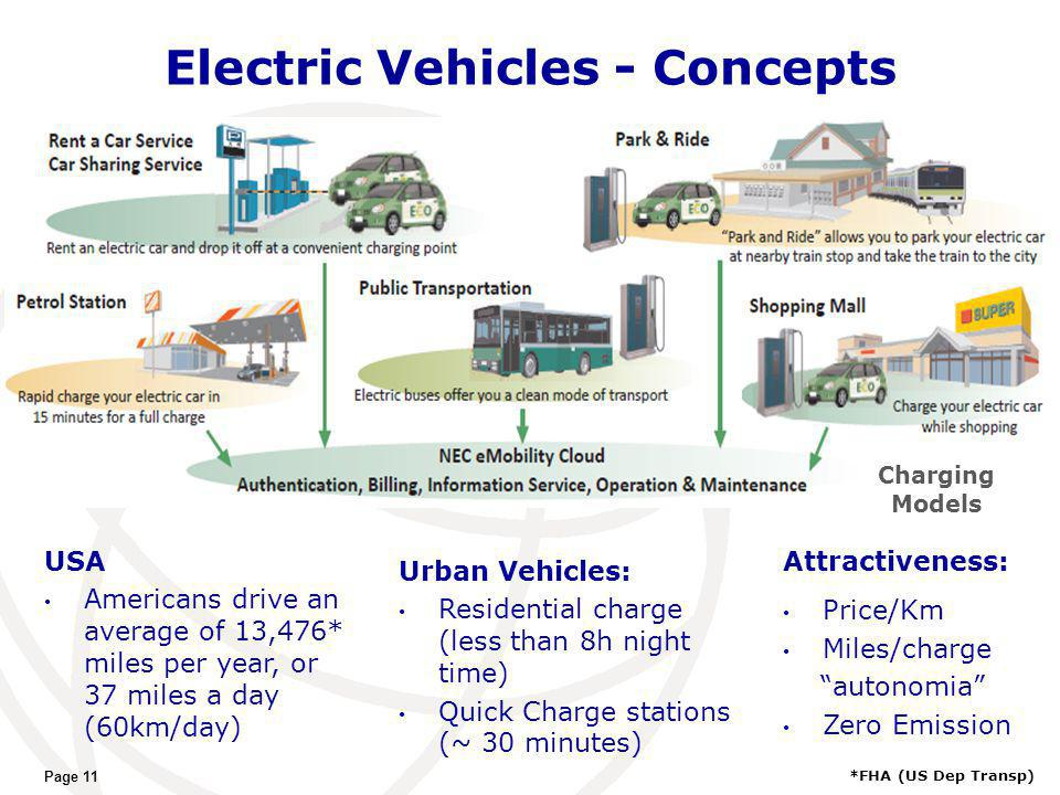 Electric Vehicles - Concepts