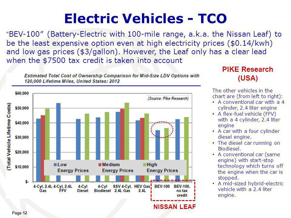 Electric Vehicles - TCO