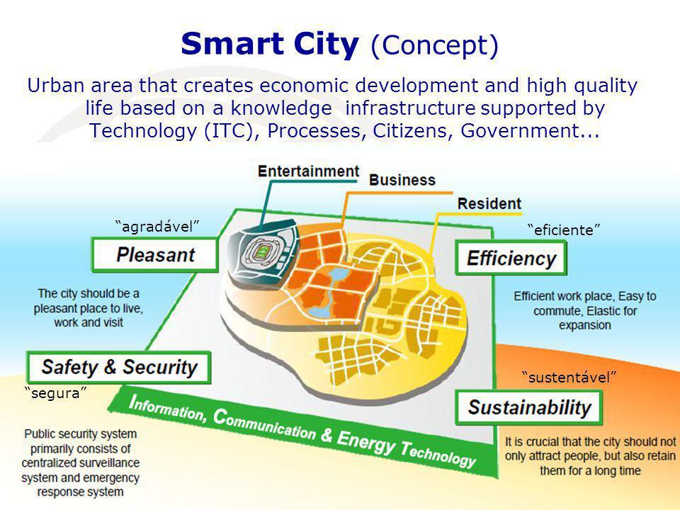 Smart City (Concept)