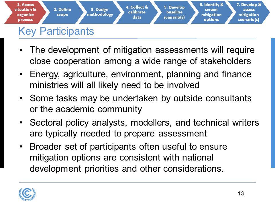 1. Assess situation & organize process