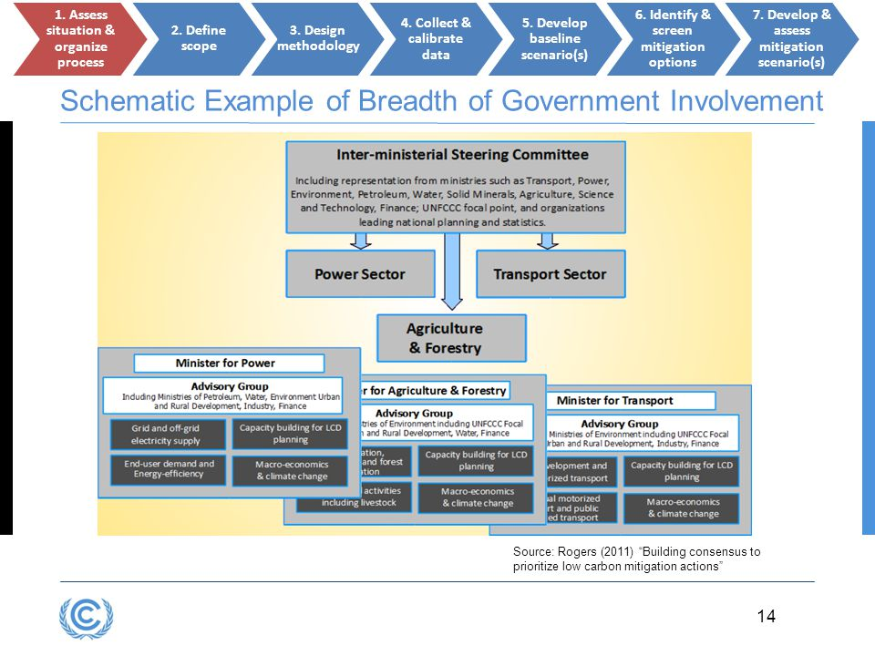Schematic Example of Breadth of Government Involvement