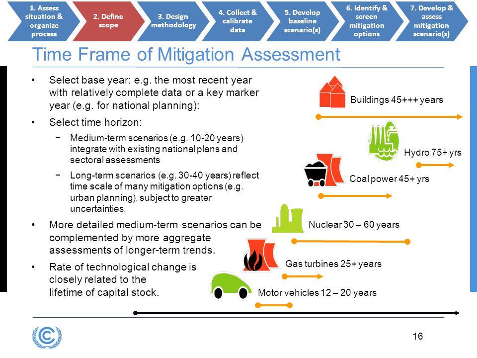 Time Frame of Mitigation Assessment