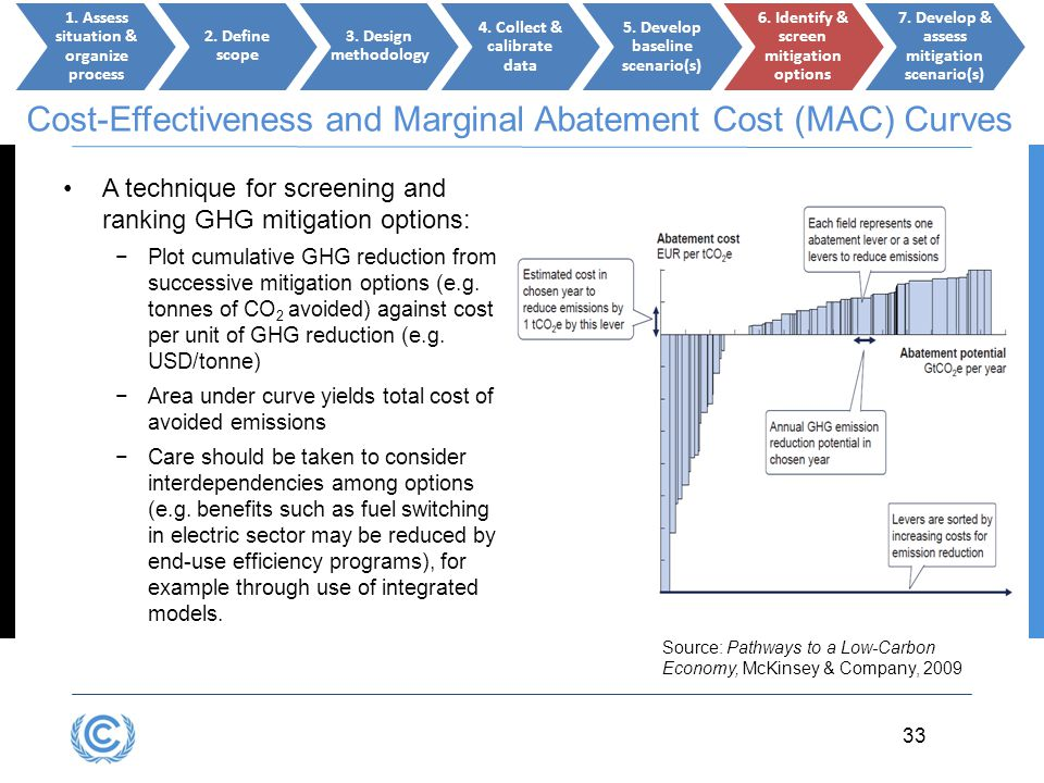Cost-Effectiveness and Marginal Abatement Cost (MAC) Curves