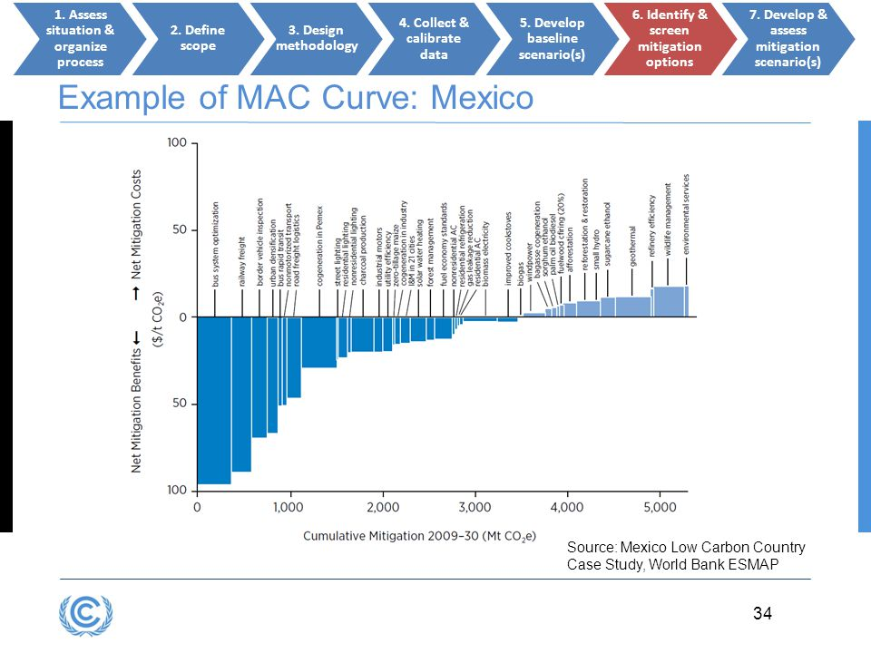 Example of MAC Curve: Mexico