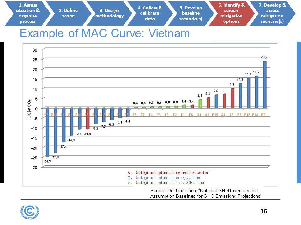 Example of MAC Curve: Vietnam