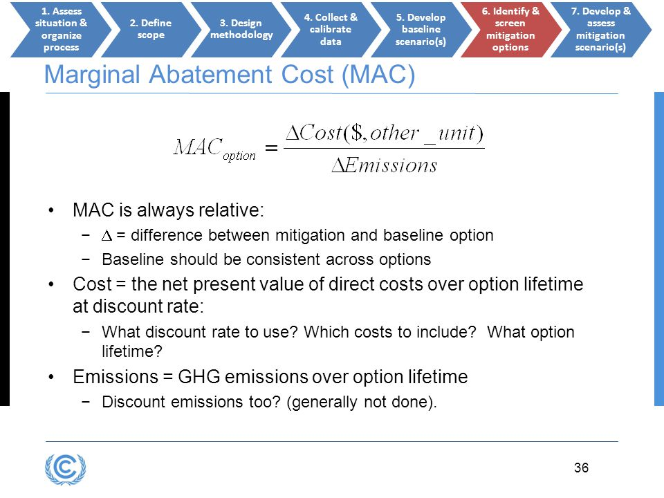 Marginal Abatement Cost (MAC)