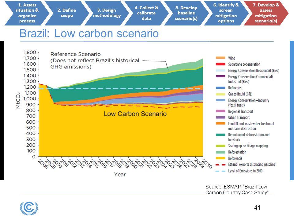 Brazil: Low carbon scenario