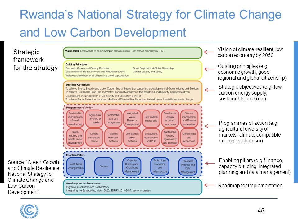 Rwanda's National Strategy for Climate Change and Low Carbon Development