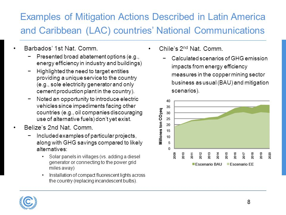 Examples of Mitigation Actions Described in Latin America and Caribbean (LAC) countries' National Communications