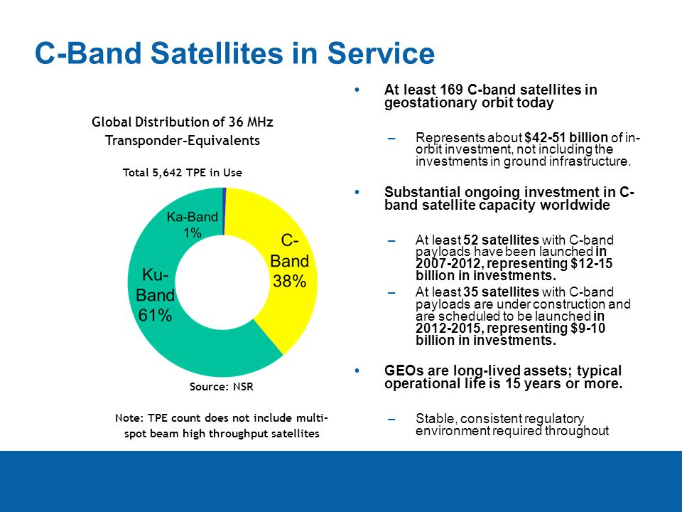 C-Band Satellites in Service