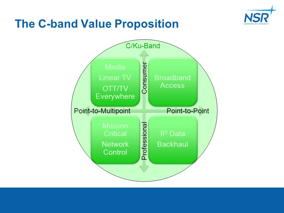 The C-band Value Proposition