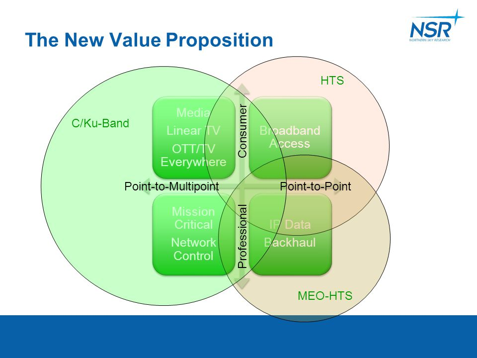 The New Value Proposition