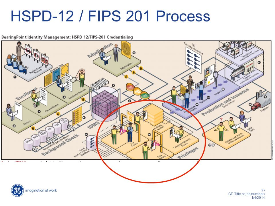 HSPD-12 / FIPS 201 Process
