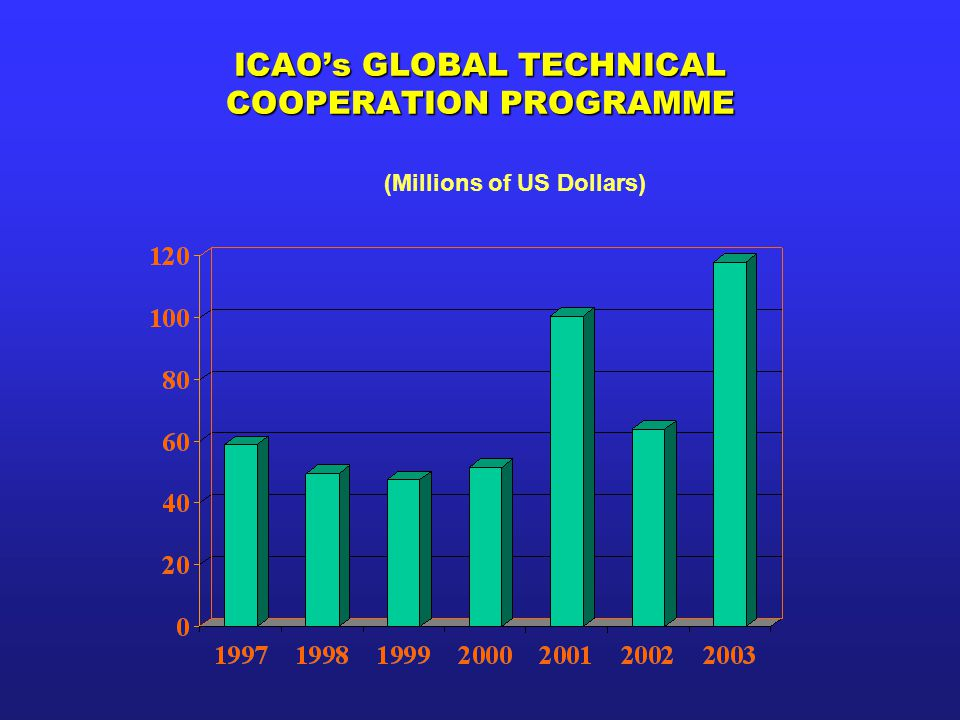 ICAO's GLOBAL TECHNICAL COOPERATION PROGRAMME