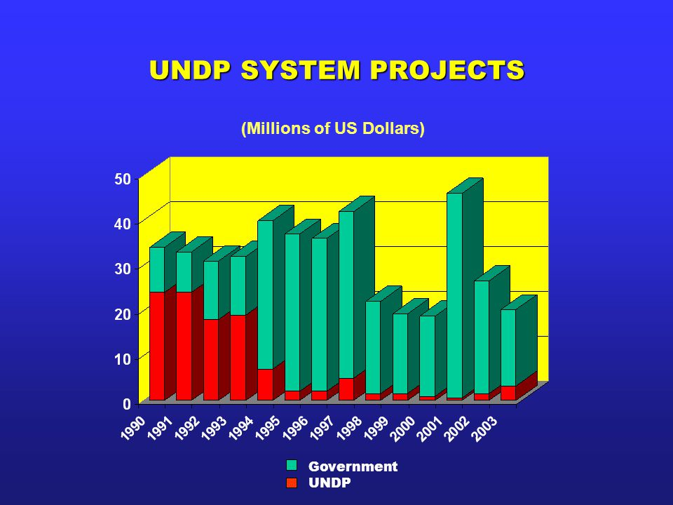 UNDP SYSTEM PROJECTS (Millions of US Dollars) Government UNDP