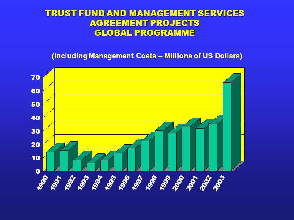 TRUST FUND AND MANAGEMENT SERVICES AGREEMENT PROJECTS GLOBAL PROGRAMME