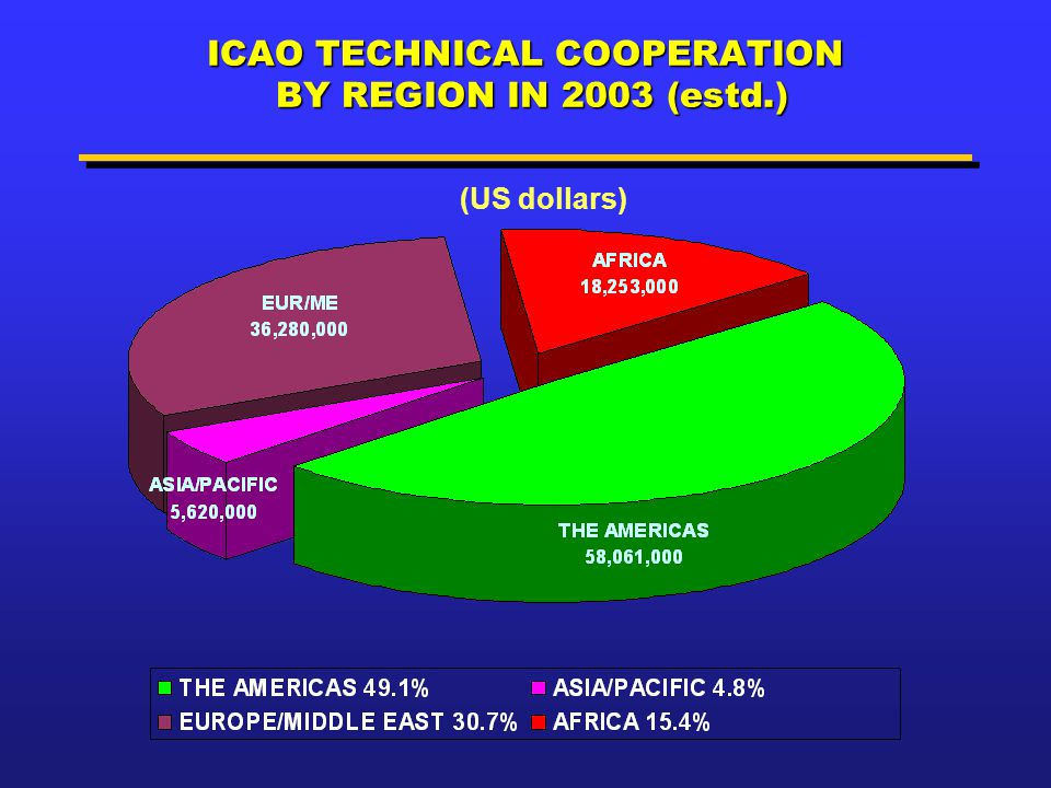 ICAO TECHNICAL COOPERATION BY REGION IN 2003 (estd.)