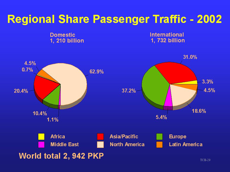 So, what do ICAO's traffic forecasters tell us: