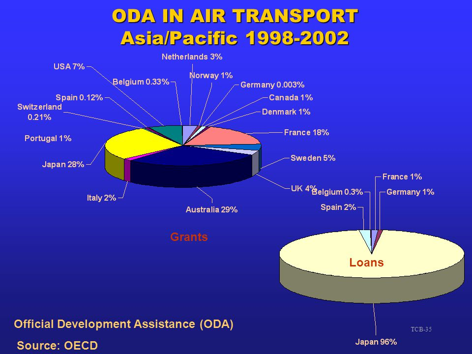 ODA IN AIR TRANSPORT Asia/Pacific 1998-2002