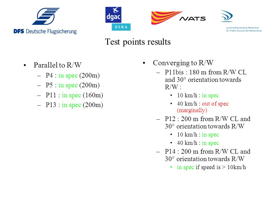 Test points results Converging to R/W Parallel to R/W