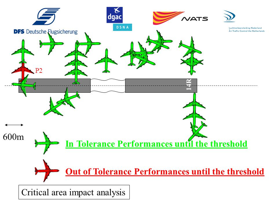 In Tolerance Performances until the threshold