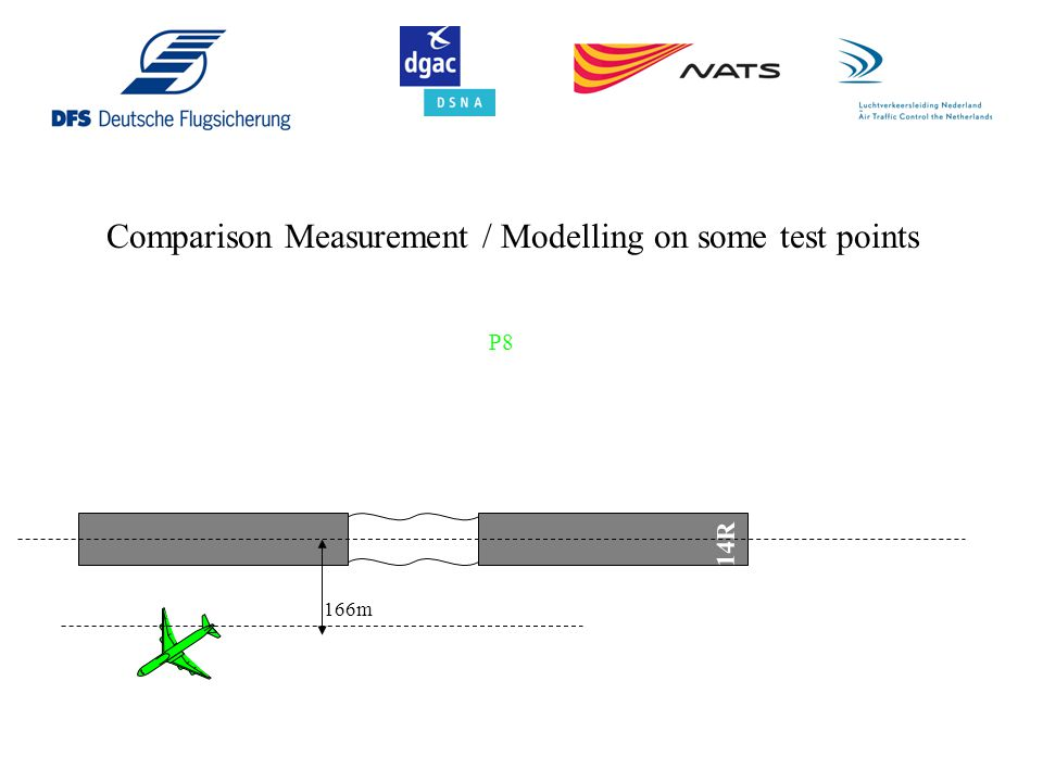 Comparison Measurement / Modelling on some test points
