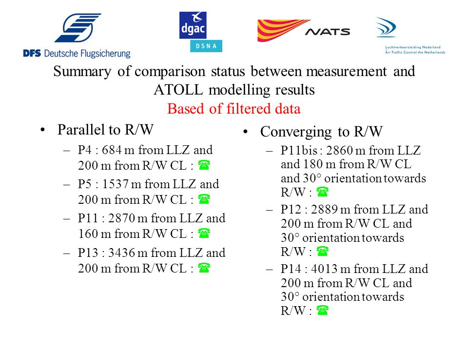 Summary of comparison status between measurement and ATOLL modelling results Based of filtered data