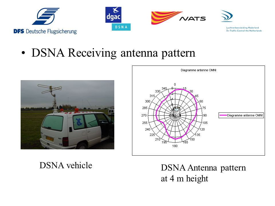 DSNA Receiving antenna pattern