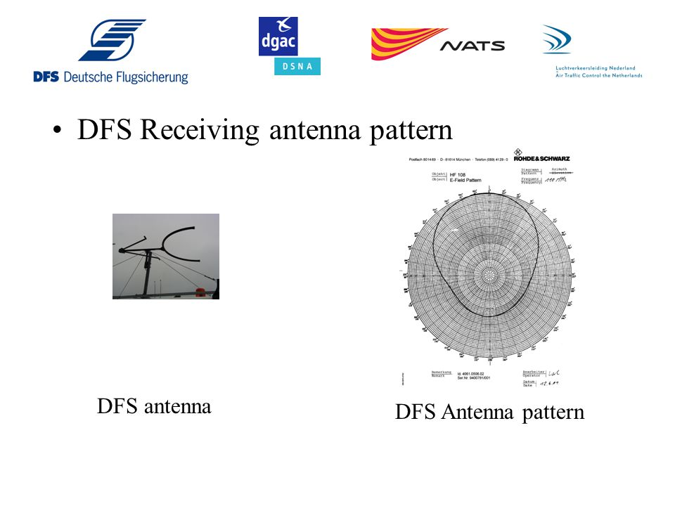 DFS Receiving antenna pattern