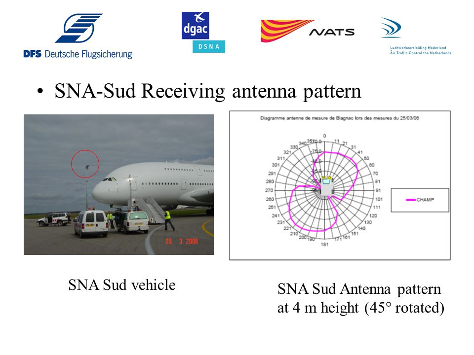 SNA-Sud Receiving antenna pattern