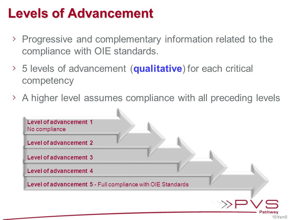 Levels of Advancement Progressive and complementary information related to the compliance with OIE standards.