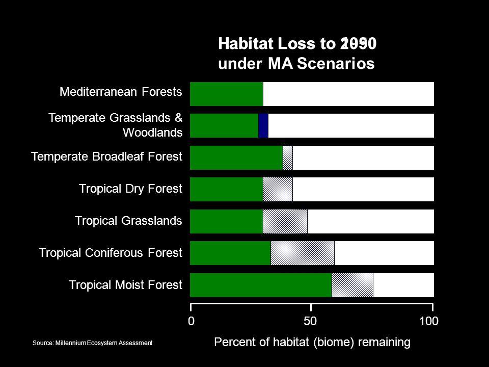 Percent of habitat (biome) remaining
