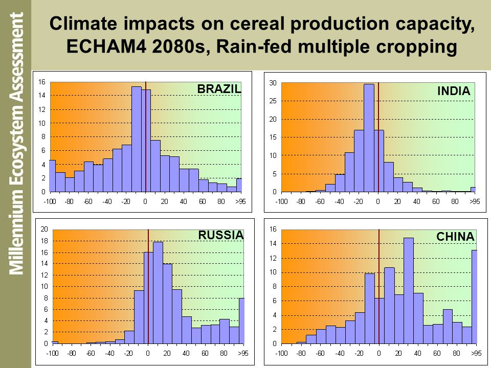 Climate impacts on cereal production capacity,