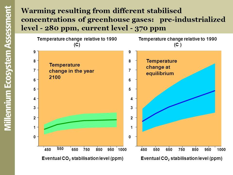 Temperature change relative to 1990 (C)