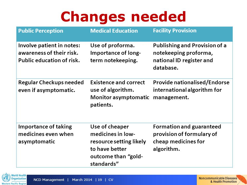 Changes needed Public Perception Medical Education Facility Provision