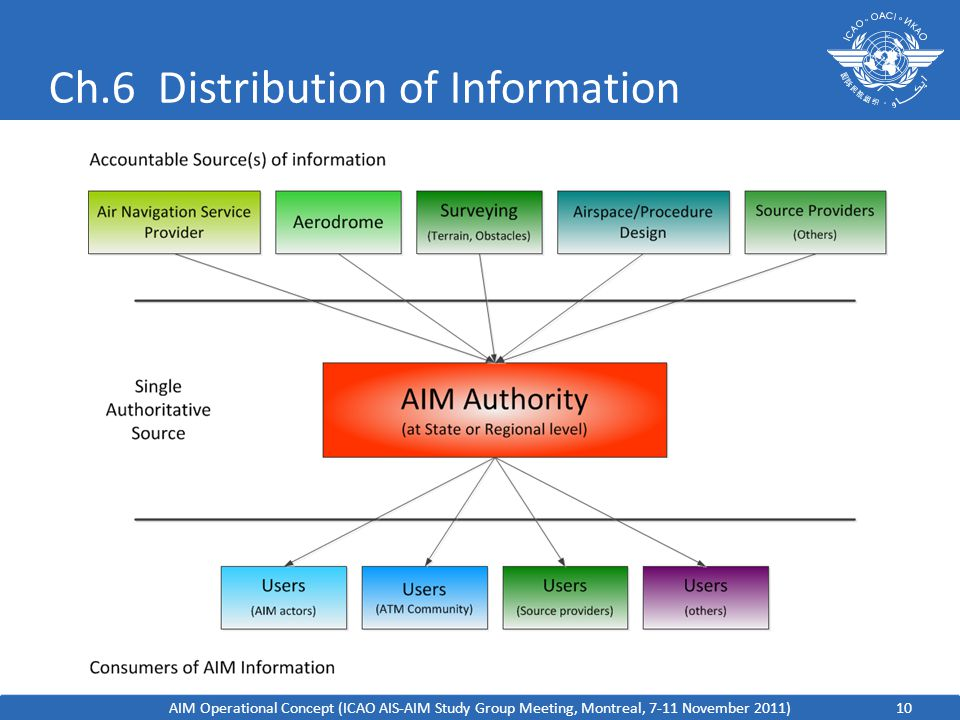 Ch.6 Distribution of Information