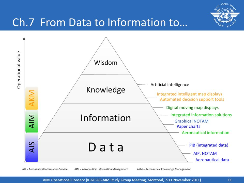 Ch.7 From Data to Information to…