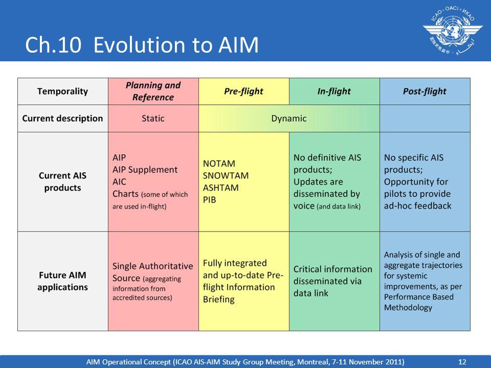 Ch.10 Evolution to AIM AIM Operational Concept (ICAO AIS-AIM Study Group Meeting, Montreal, 7-11 November 2011)