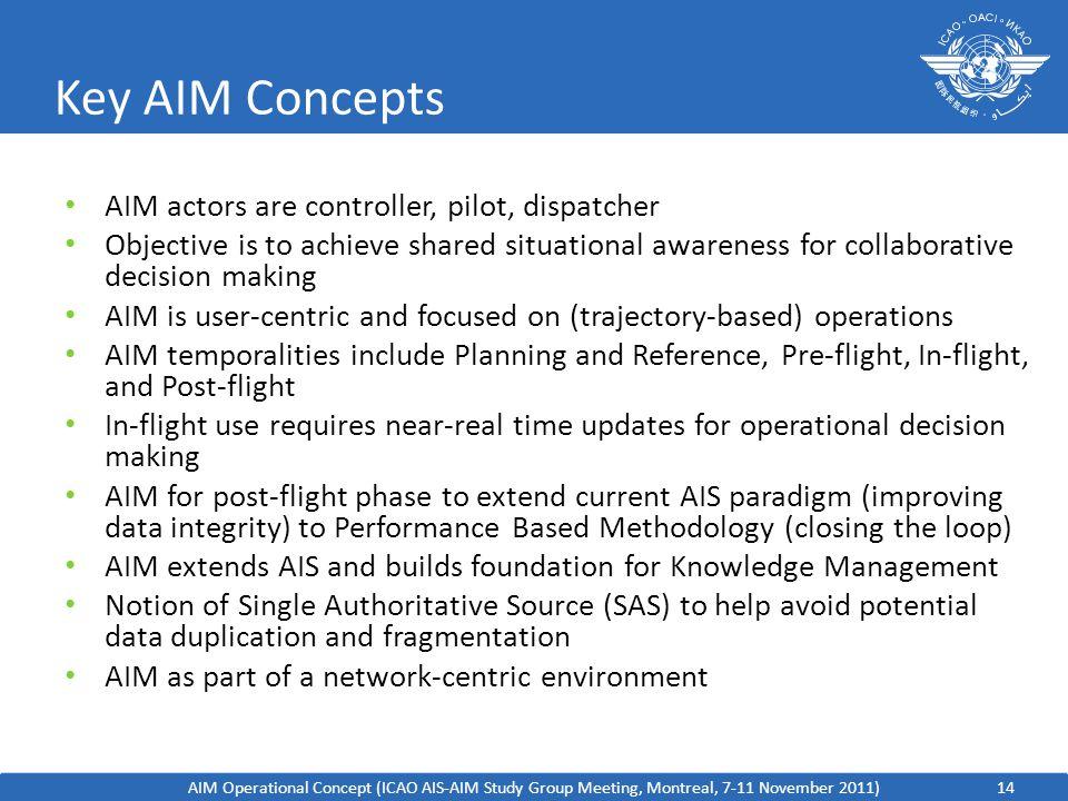 Key AIM Concepts AIM actors are controller, pilot, dispatcher
