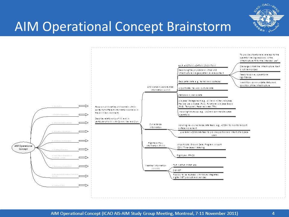 AIM Operational Concept Brainstorm