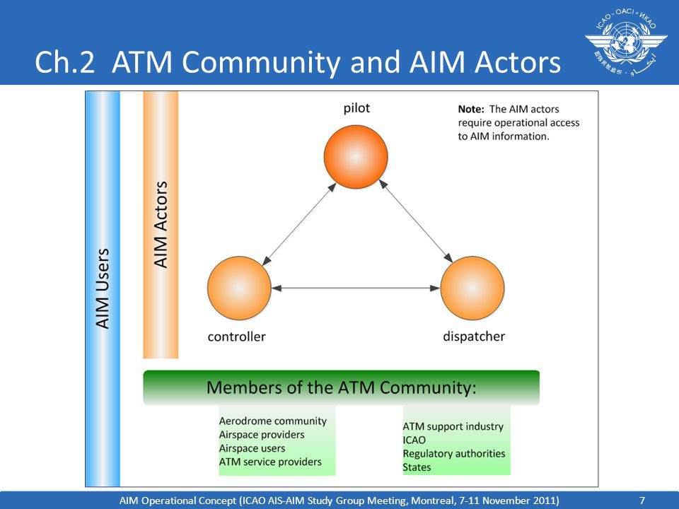 Ch.2 ATM Community and AIM Actors