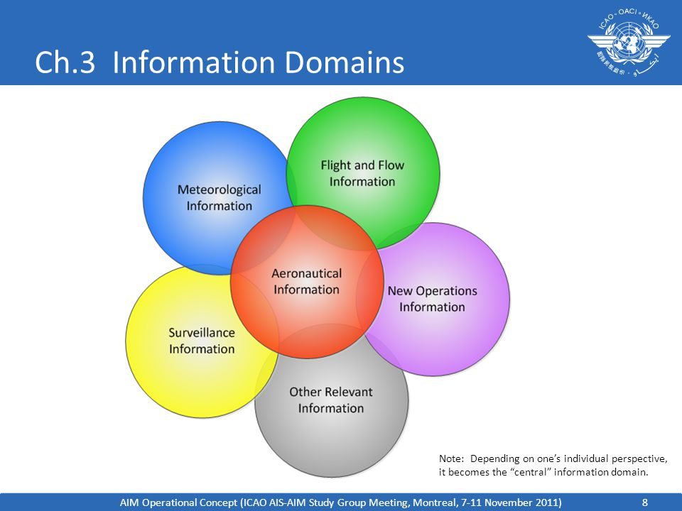 Ch.3 Information Domains