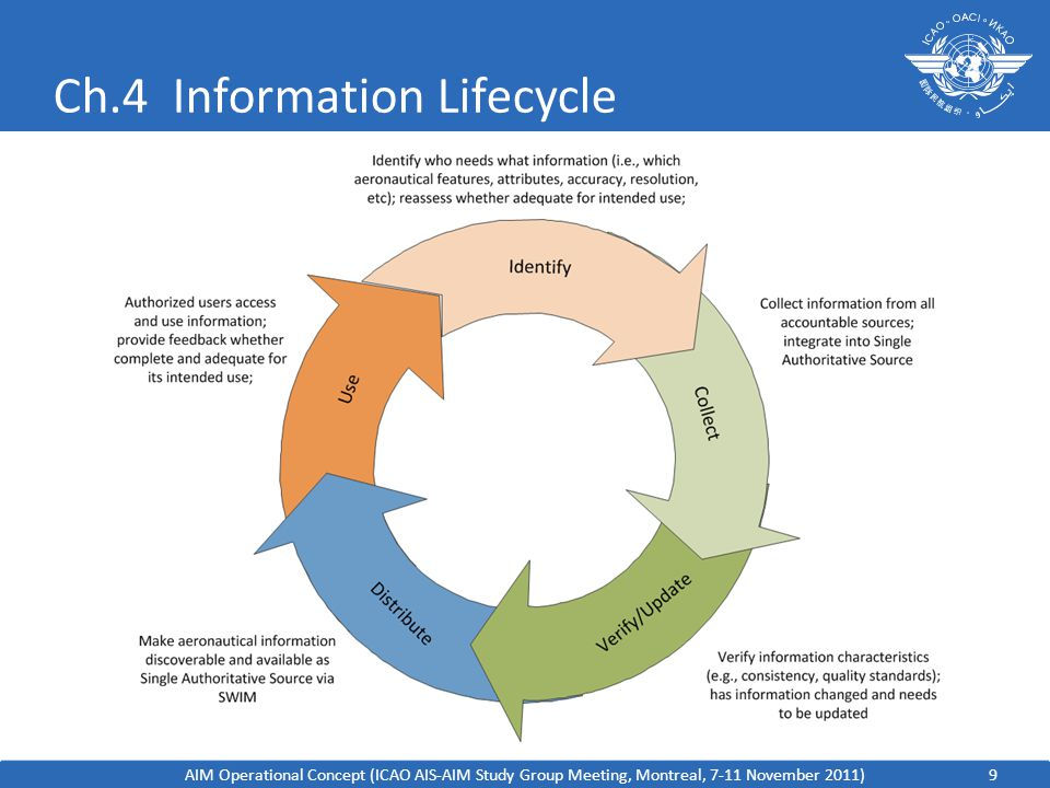 Ch.4 Information Lifecycle